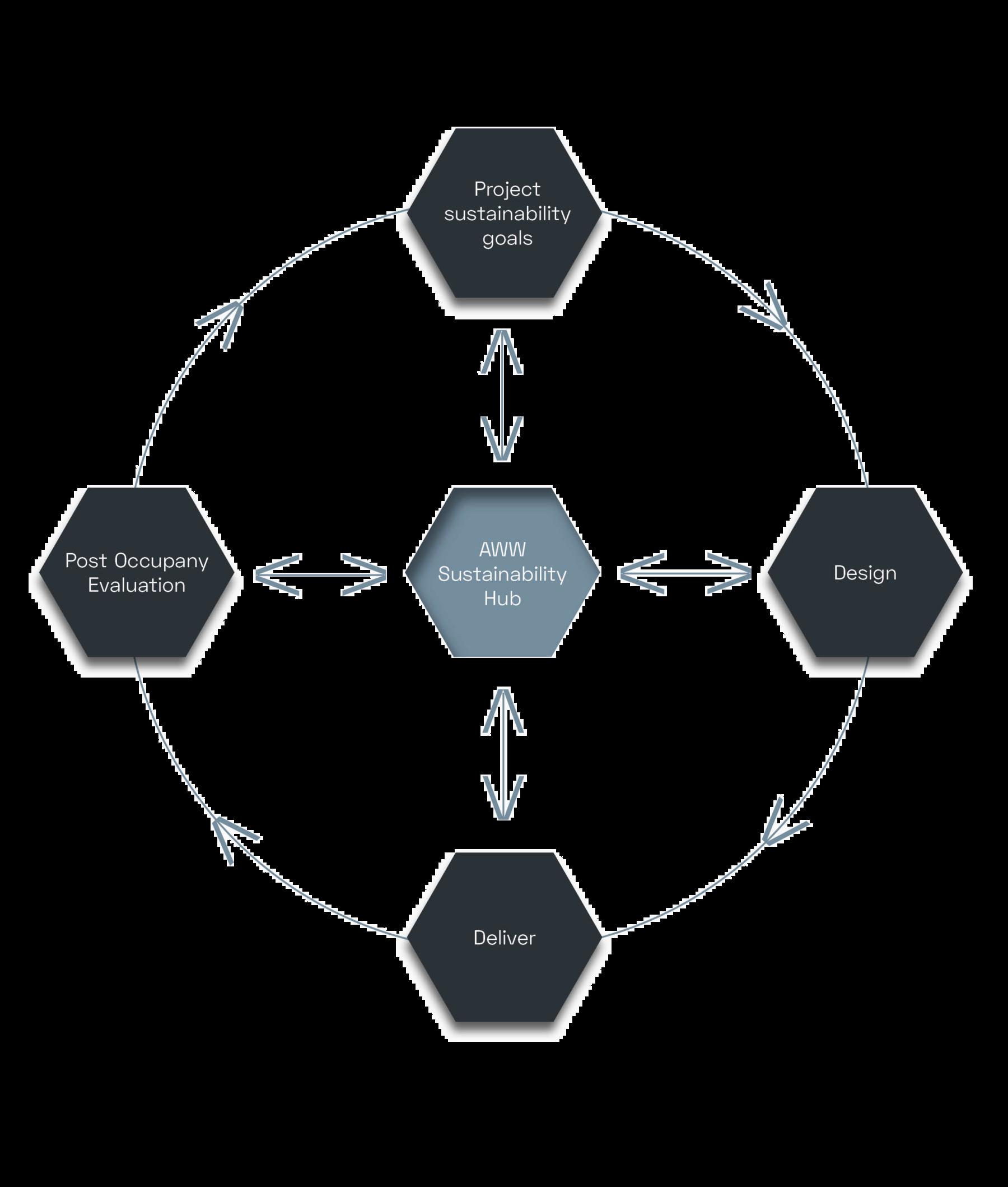Circular ethos diagram